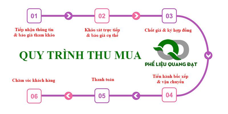 Quy trình mua bán phế liệu tại Quang Đạt